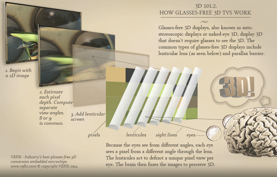 How glasses-free 3D works